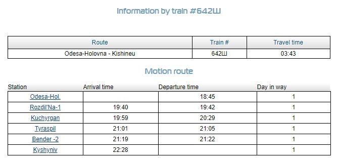Timetable for the Train from Odessa Ukraine to Chişinău Moldova (Train no. 642 Ш)