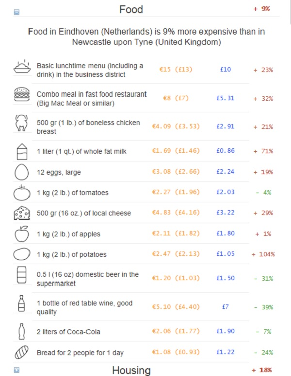 Food Costs in Eindhoven Vs. Food Costs in Newcastle-upon-Tyne